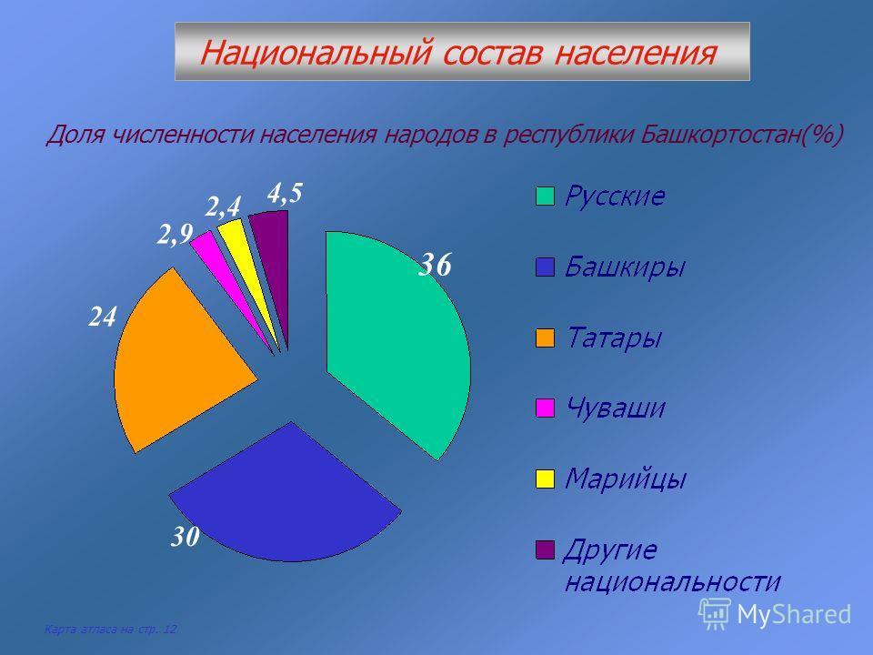36 30 24 2,9 2,4 4,5 Национальный состав населения Доля численности населения народов в республики Башкортостан(%) Карта атласа на стр. 12