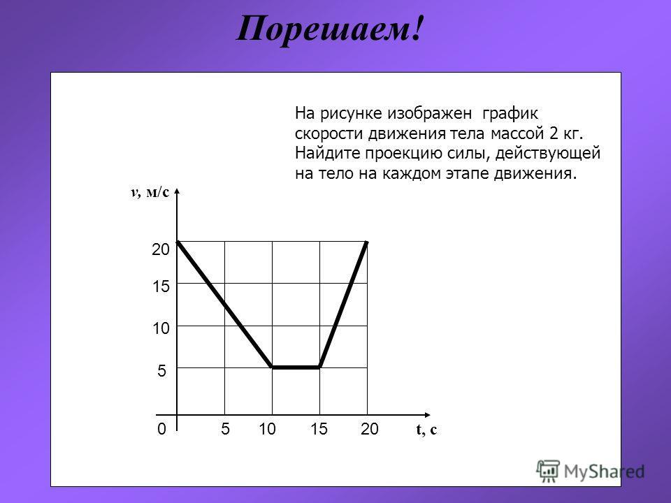 v, м/с t, с 5 10 15 20 5 10 0 На рисунке изображен график скорости движения тела массой 2 кг. Найдите проекцию силы, действующей на тело на каждом этапе движения. 15 20 Порешаем!