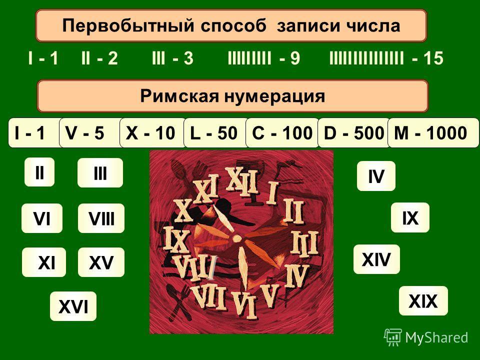 I - 1 II III VIVIII XIXV XVI IV XIV IX XIX Первобытный способ записи числа II - 2III - 3IIIIIIIII - 9IIIIIIIIIIIIIII - 15 Римская нумерация I - 1V - 5X - 10L - 50C - 100D - 500M - 1000