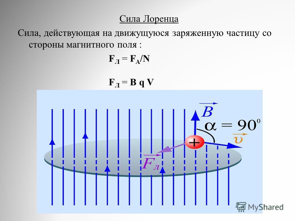 Сила Лоренца Сила, действующая на движущуюся заряженную частицу со стороны магнитного поля : F Л = F A /N F Л = В q V