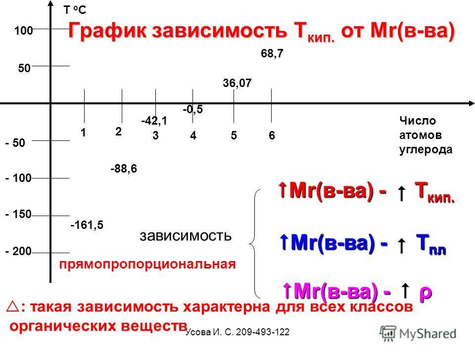 Усова И. С. 209-493-122 - 100 - 50 - 200 50 Число атомов углерода Т о С - 150 1 2 4365 100 График зависимость Т кип. от Мr(в-ва) -161,5 -88,6 -42,1 -0,5 36,07 Мr(в-ва) - Т кип. Мr(в-ва) - Т кип. Мr(в-ва) - Т пл Мr(в-ва) - Т пл Мr(в-ва) - ρ Мr(в-ва) -