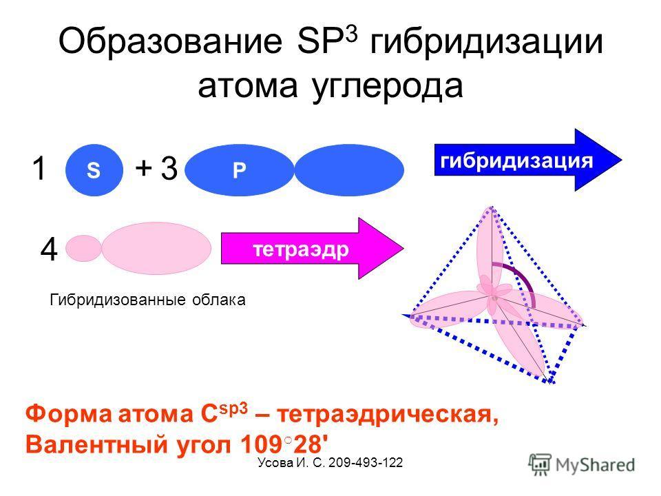 Усова И. С. 209-493-122 Образование SP 3 гибридизации атома углерода S + Р гибридизация 31 4 Гибридизованные облака тетраэдр Форма атома С sp3 – тетраэдрическая, Валентный угол 109 28'