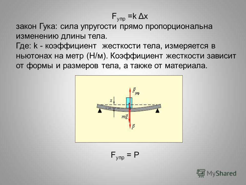 F упр =k Δх закон Гука: сила упругости прямо пропорциональна изменению длины тела. Где: k - коэффициент жесткости тела, измеряется в ньютонах на метр (Н/м). Коэффициент жесткости зависит от формы и размеров тела, а также от материала. F упр = Р