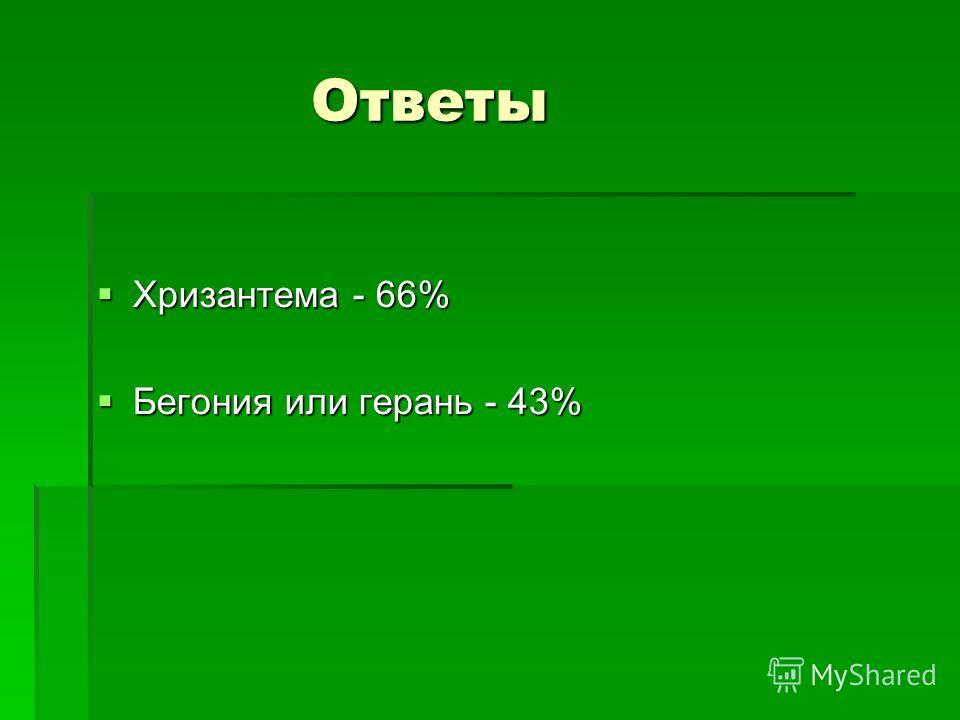 Ответы Ответы Хризантема - 66% Хризантема - 66% Бегония или герань - 43% Бегония или герань - 43%