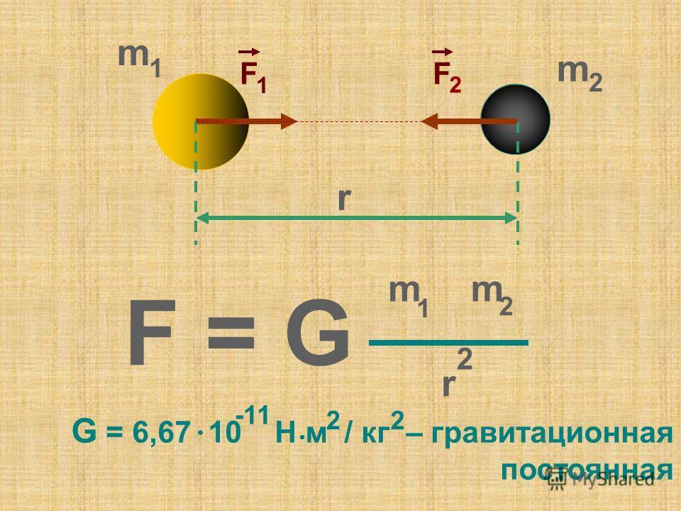 m 1 m 2 r F = G m 1 m 2 r 2 F 1 F 2 G = 6,67 10 Н м / кг – гравитационная постоянная -11 22