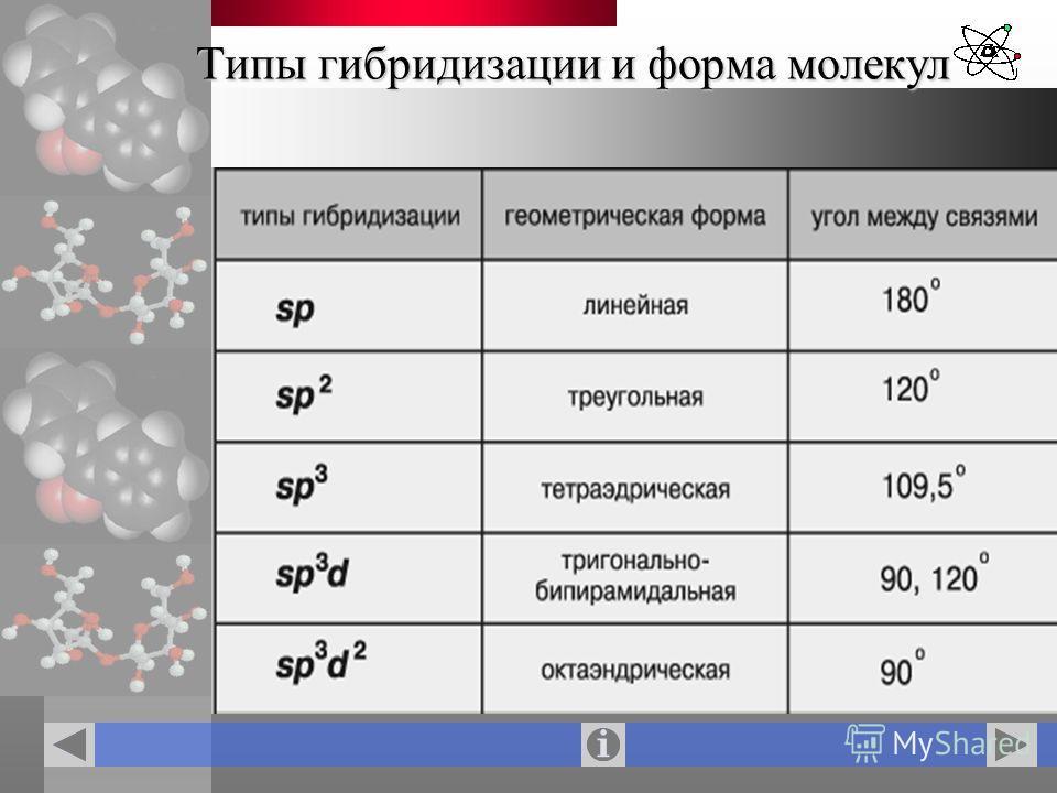 Типы гибридизации и форма молекул