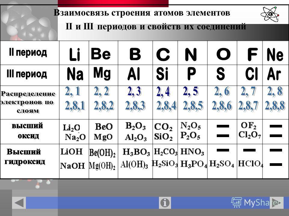Взаимосвязь строения атомов элементов II и III периодов и свойств их соединений