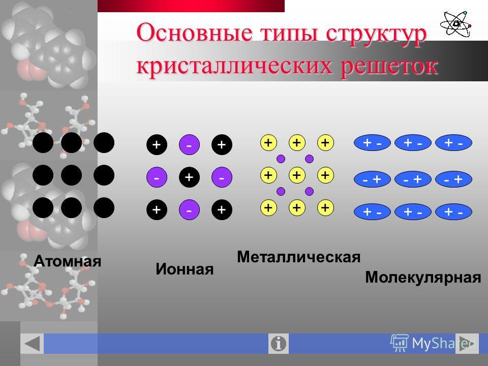 Основные типы структур кристаллических решеток + +-+ - + +- -+ + - - + + - - + + - - + + - ++ +++ +++ Атомная Ионная Металлическая Молекулярная