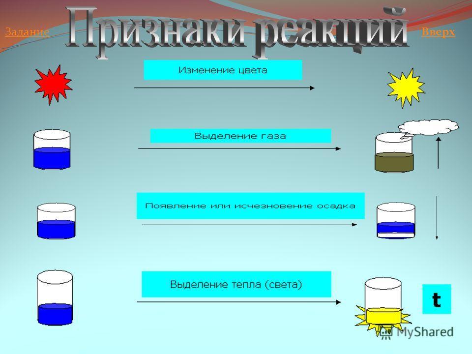 Тесное соприкосновение (необходимо) Измельчение и перемешивание Нагревание (возможно): а) для начала реакции; б) постоянно. Вверх
