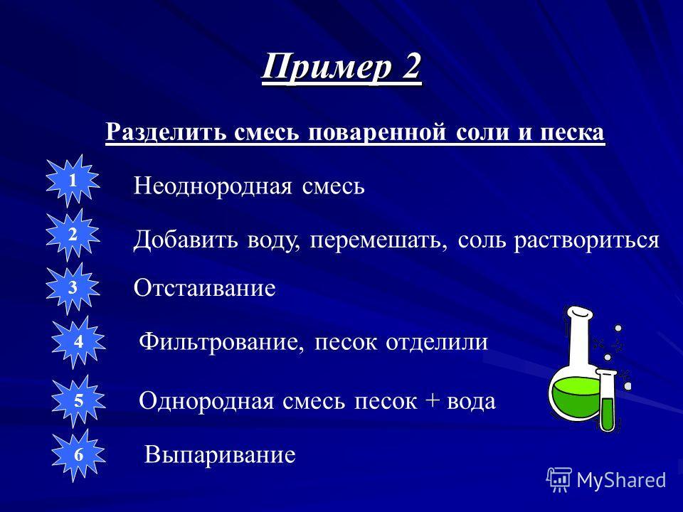 Пример 2 Разделить смесь поваренной соли и песка Неоднородная смесь Добавить воду, перемешать, соль раствориться Отстаивание Фильтрование, песок отделили Однородная смесь песок + вода Выпаривание 1 2 3 4 5 6