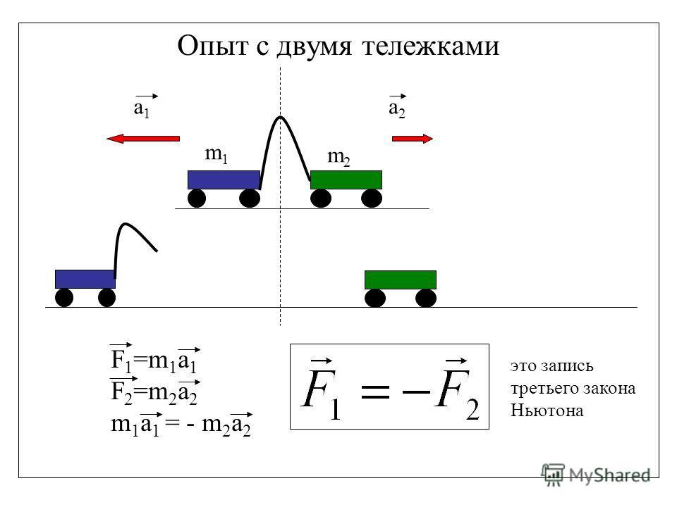 Опыт с двумя тележками m2m2 F 1 =m 1 a 1 F 2 =m 2 a 2 m 1 a 1 = - m 2 a 2 a2a2 a1a1 m1m1 это запись третьего закона Ньютона
