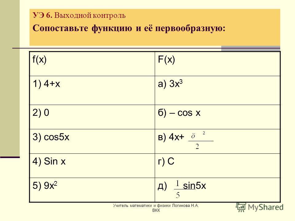 Учитель математики и физики Логинова Н.А. ВКК УЭ 6. Выходной контроль Сопоставьте функцию и её первообразную: f(x)F(x) 1) 4+ха) 3х 3 2) 0б) – cos x 3) cos5xв) 4х+ 4) Sin xг) С 5) 9x 2 д) sin5x