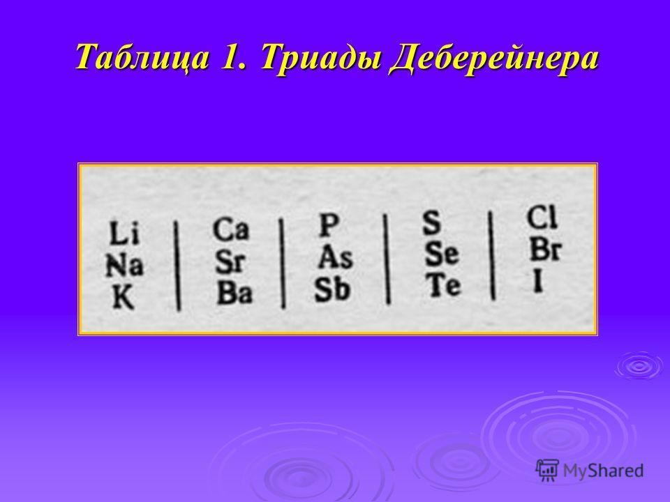 Таблица 1. Триады Деберейнера