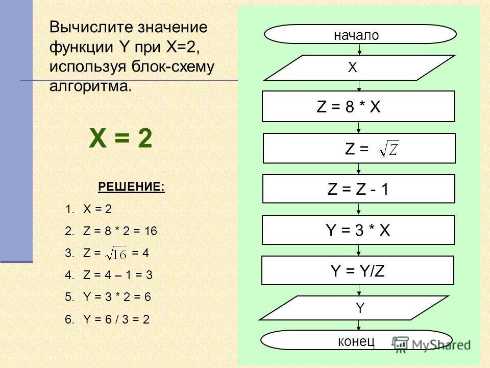 Вычислите значение функции Y при X=2, используя блок-схему алгоритма. начало X Y конец Z = 8 * X Z = Z - 1 Y = 3 * X Z = Y = Y/Z Х = 2 РЕШЕНИЕ: 1.X = 2 2.Z = 8 * 2 = 16 3.Z = = 4 4.Z = 4 – 1 = 3 5.Y = 3 * 2 = 6 6.Y = 6 / 3 = 2