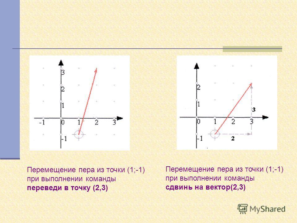 Перемещение пера из точки (1;-1) при выполнении команды переведи в точку (2,3) Перемещение пера из точки (1;-1) при выполнении команды сдвинь на вектор(2,3)
