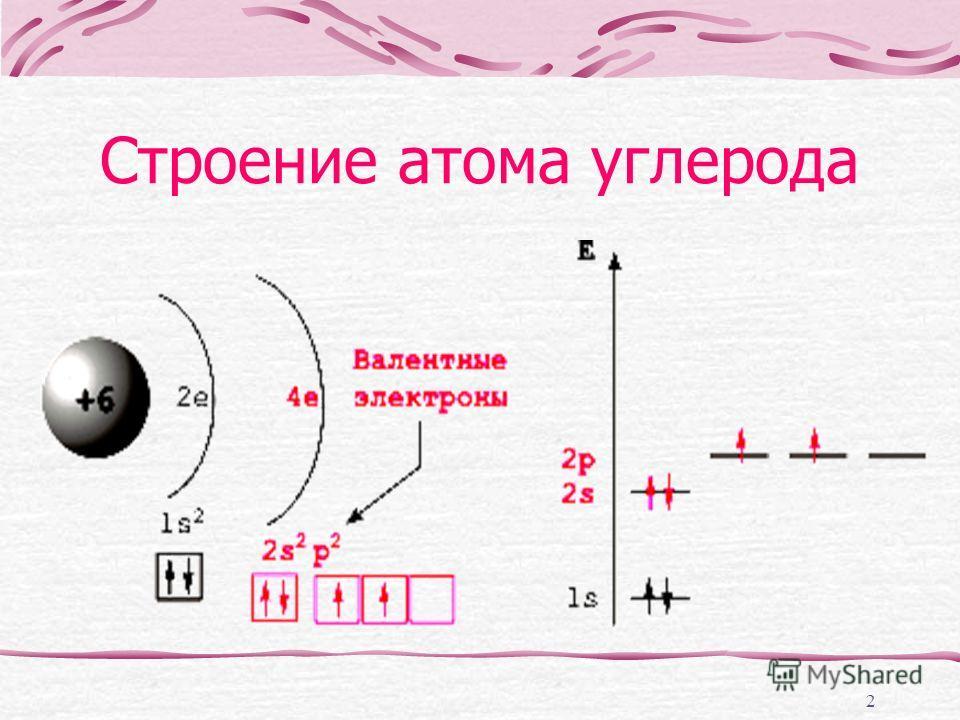 2 Строение атома углерода