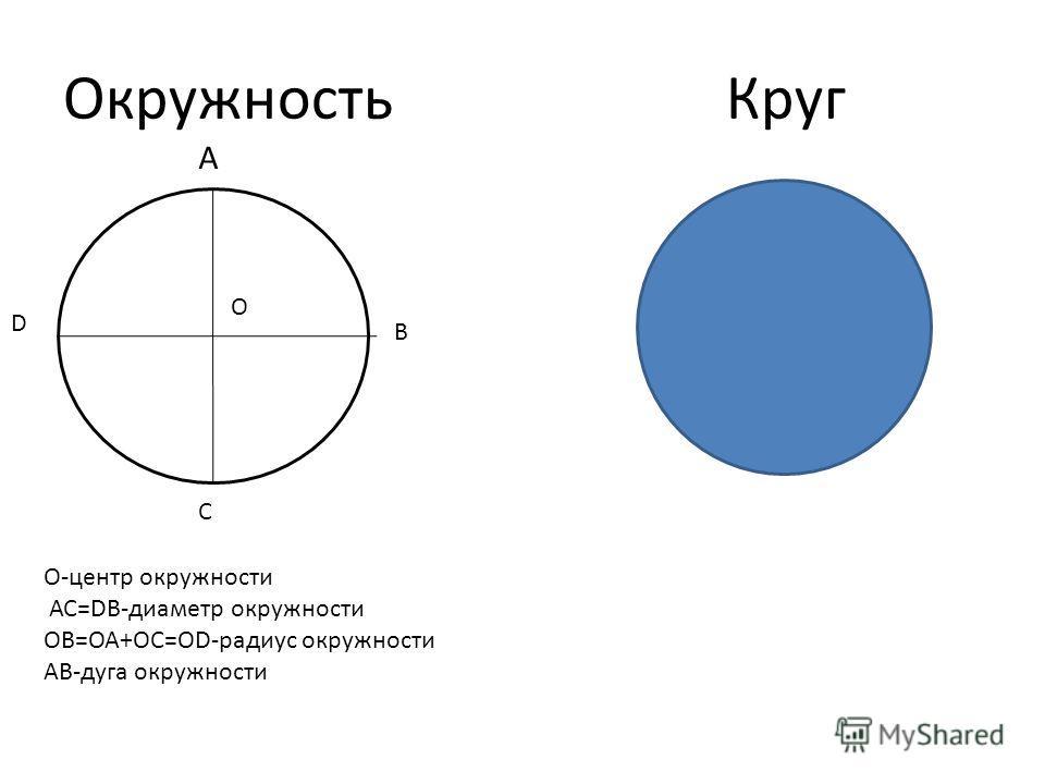 Окружность Круг А В С D О О-центр окружности АС=DB-диаметр окружности ОВ=ОА+ОС=ОD-радиус окружности АВ-дуга окружности