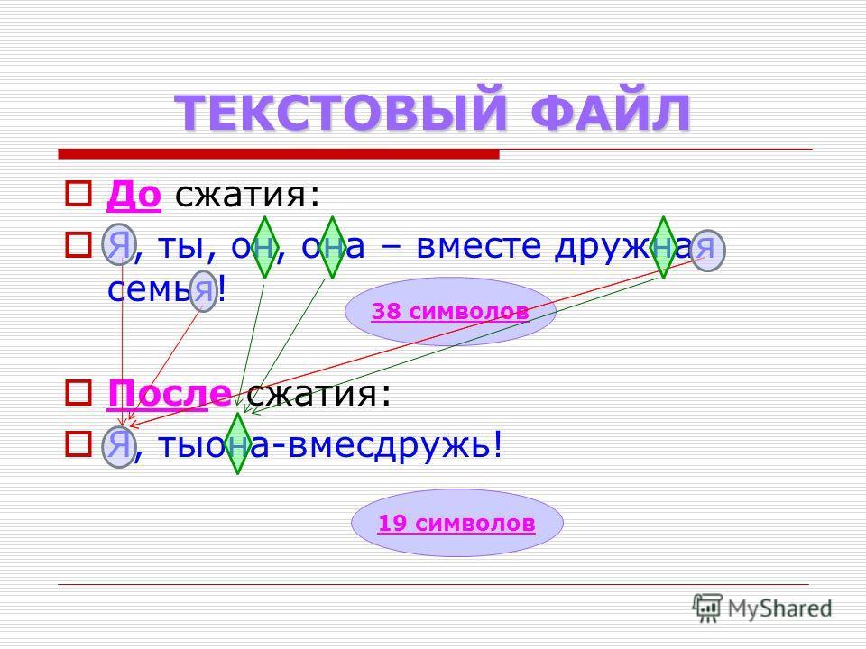 ТЕКСТОВЫЙ ФАЙЛ До сжатия: Я, ты, он, она – вместе дружная семья! После сжатия: Я, тыона-вмесдружь! 38 символов 19 символов