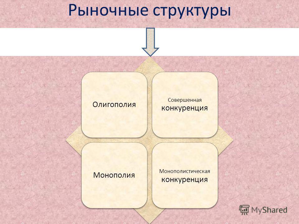 Рыночные структуры Олигополия Совершенная конкуренция Монополия Монополистическая конкуренция