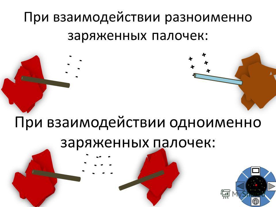 Одноименно заряженные тела - отталкиваются друг от друга. Разноименно заряженные тела притягиваются друг к другу.