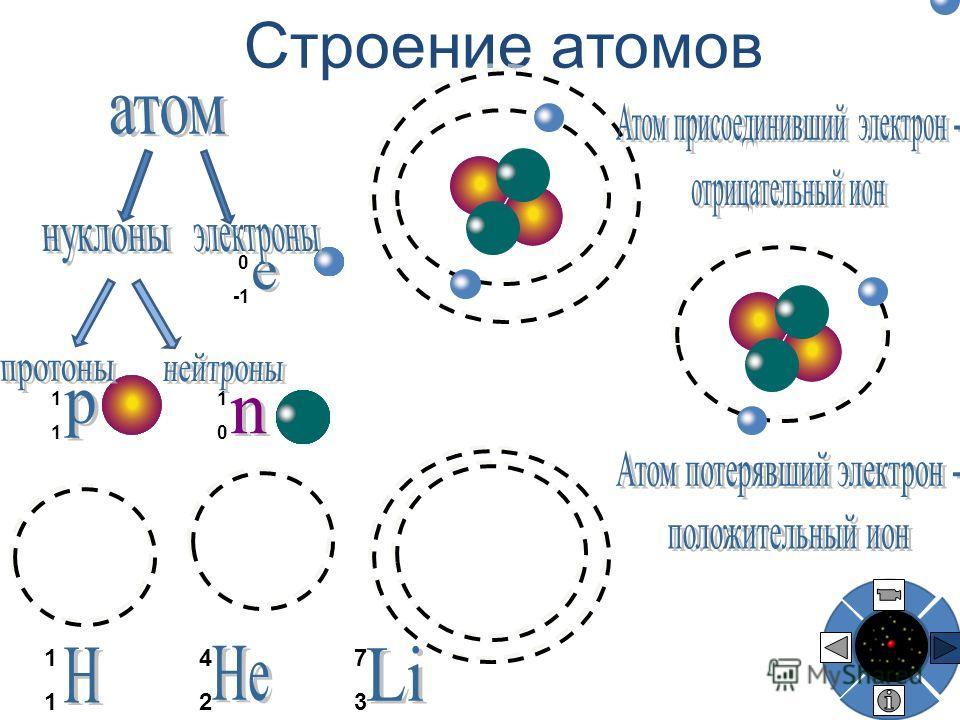 ------ ------ Объяснение электрических явлений
