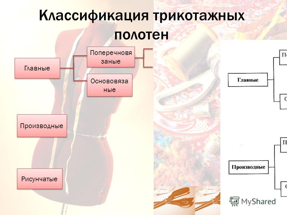 Классификация трикотажных полотен Производные Рисунчатые Главные Поперечновя заные Основовяза ные