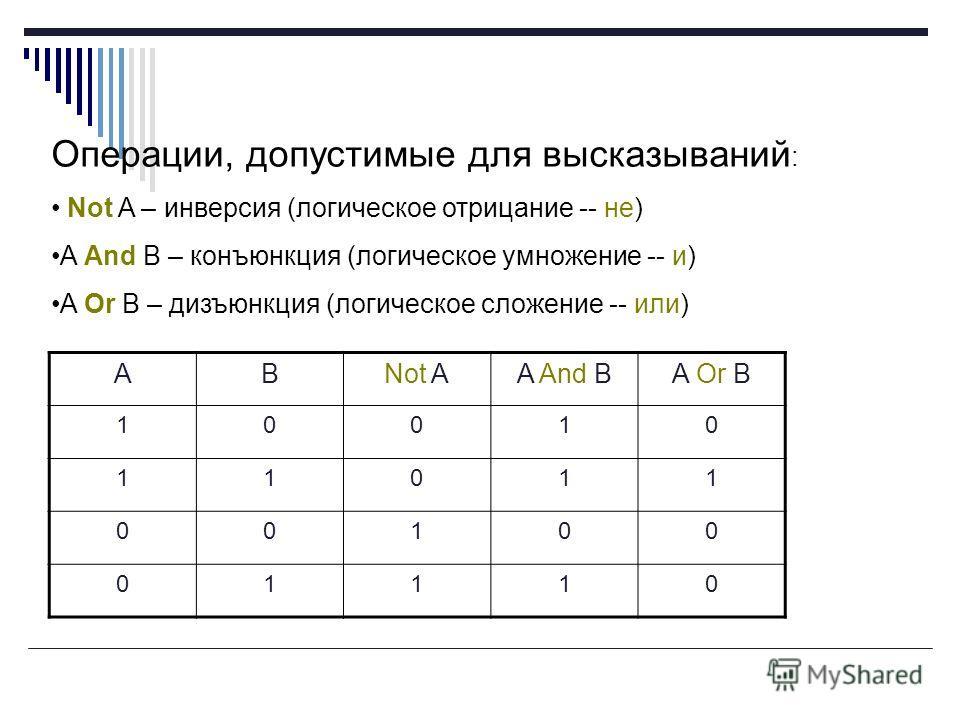 Операции, допустимые для высказываний : Not A – инверсия (логическое отрицание -- не) A And B – конъюнкция (логическое умножение -- и) A Or B – дизъюнкция (логическое сложение -- или) ABNot AA And BA Or B 10010 11011 00100 01110
