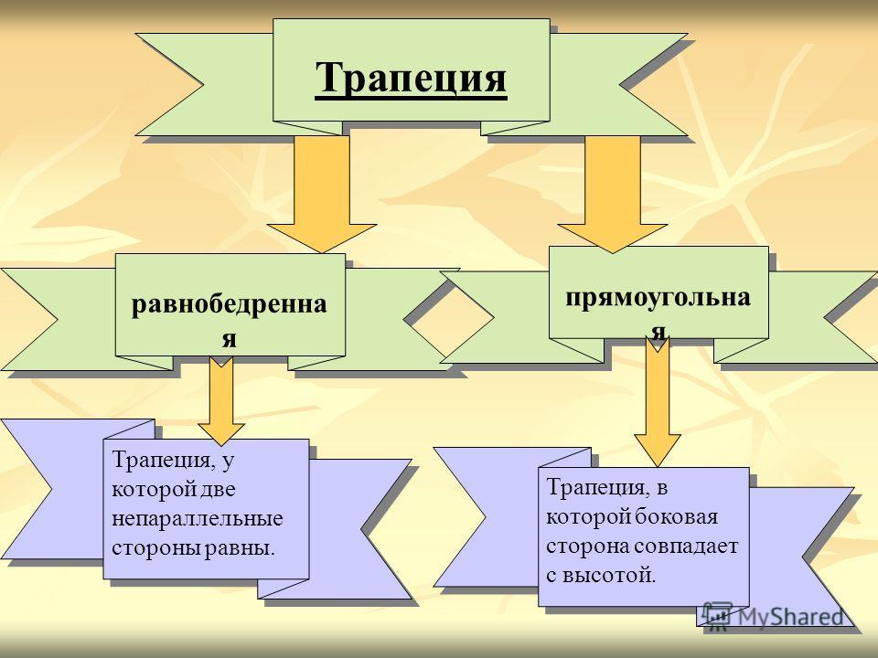Трапеция равнобедренна я прямоугольна я Трапеция, у которой две непараллельные стороны равны. Трапеция, в которой боковая сторона совпадает с высотой.