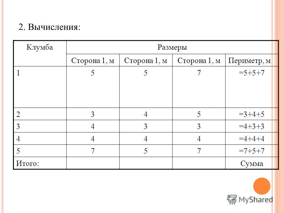 2. Вычисления: КлумбаРазмеры Сторона 1, м Периметр, м 1557=5+5+7 2345=3+4+5 3433=4+3+3 4444=4+4+4 5757=7+5+7 Итого:Сумма