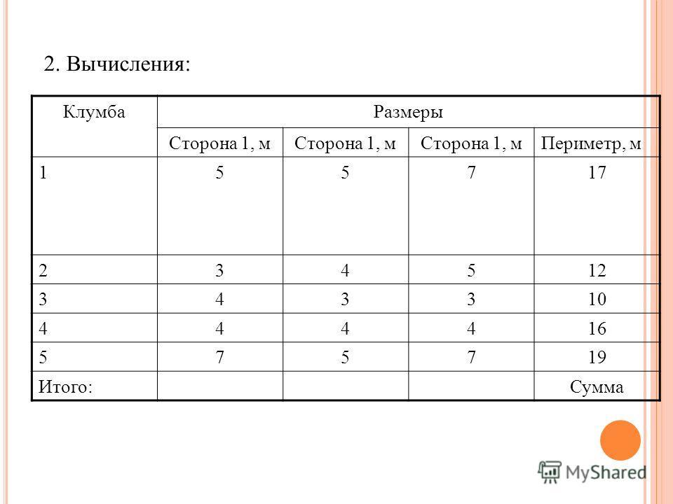2. Вычисления: КлумбаРазмеры Сторона 1, м Периметр, м 155717 234512 343310 444416 575719 Итого:Сумма