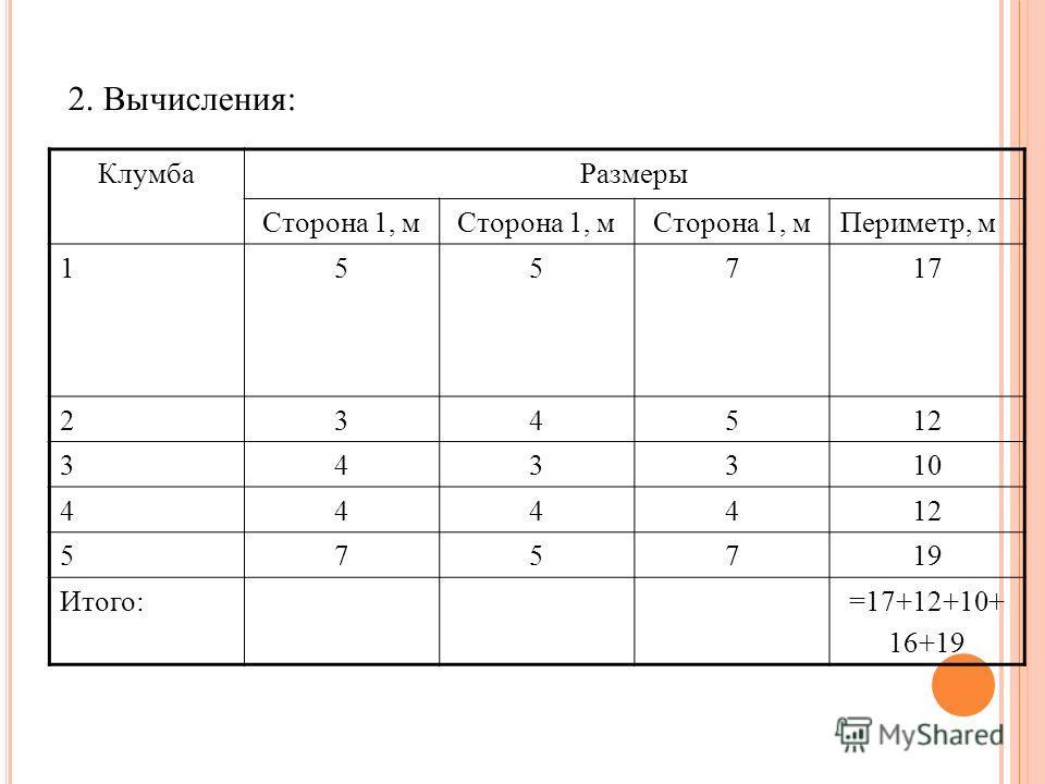 2. Вычисления: КлумбаРазмеры Сторона 1, м Периметр, м 155717 234512 343310 44441212 575719 Итого:=17+12+10+ 16+19