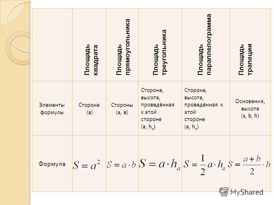 Элементы формулы Сторона (а) Стороны (а, в) Сторона, высота, проведённая к этой стороне (а, h a ) Сторона, высота, проведённая к этой стороне (а, h a ) Основания, высота ( a, b, h ) Формула Площадь квадрата Площадь прямоугольника Площадь треугольника