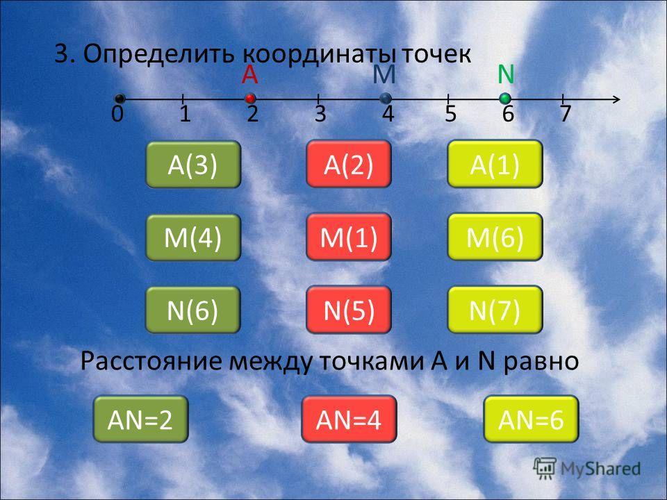 3. Определить координаты точек 01234567 А А(3) А(2)А(1) М М(4) М(1)М(6) N N(6)N(6)N(5)N(5)N(7)N(7) Расстояние между точками А и N равно АN=2АN=4АN=6