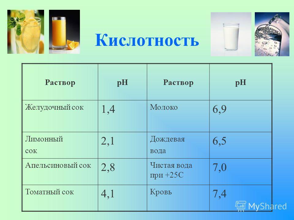 Кислотность РастворpHРастворpH Желудочный сок 1,4 Молоко 6,9 Лимонный сок 2,1 Дождевая вода 6,5 Апельсиновый сок 2,8 Чистая вода при +25С 7,0 Томатный сок 4,1 Кровь 7,4