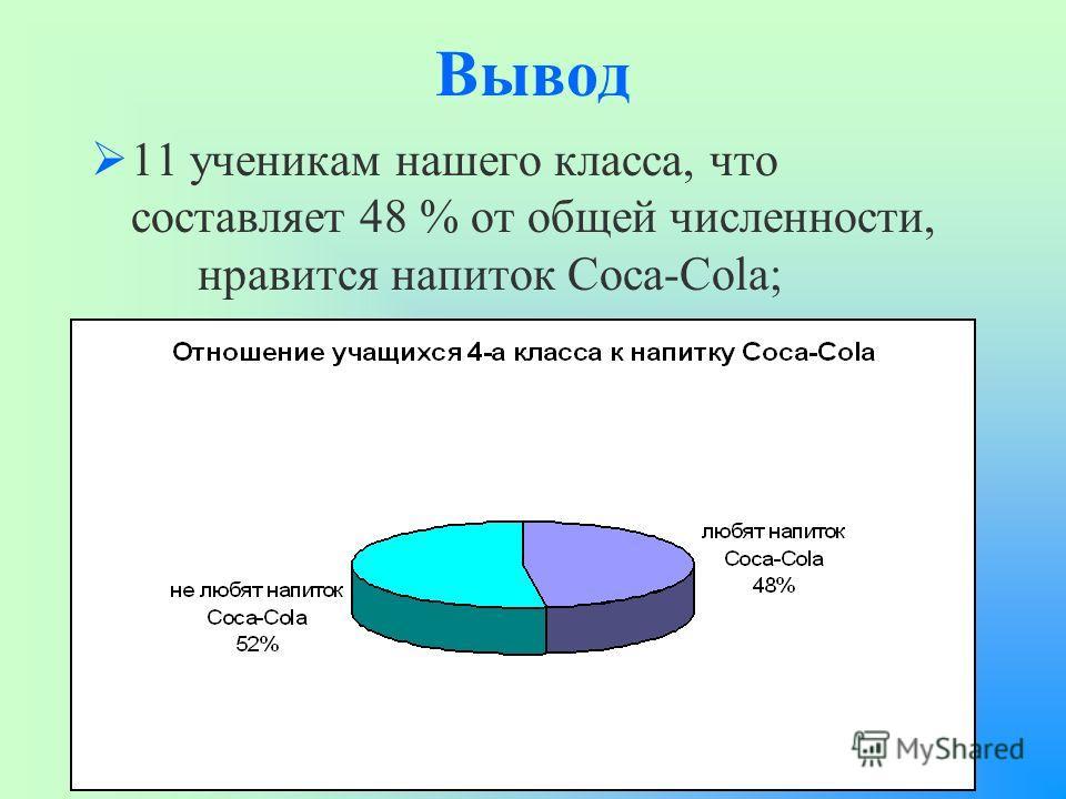 Вывод 11 ученикам нашего класса, что составляет 48 % от общей численности, нравится напиток Coca-Cola; кислотность этого напитка превышает норму на 3 единицы; в сравнении с водой Coca-Cola разрушительно действует на эмаль и зубную кость.