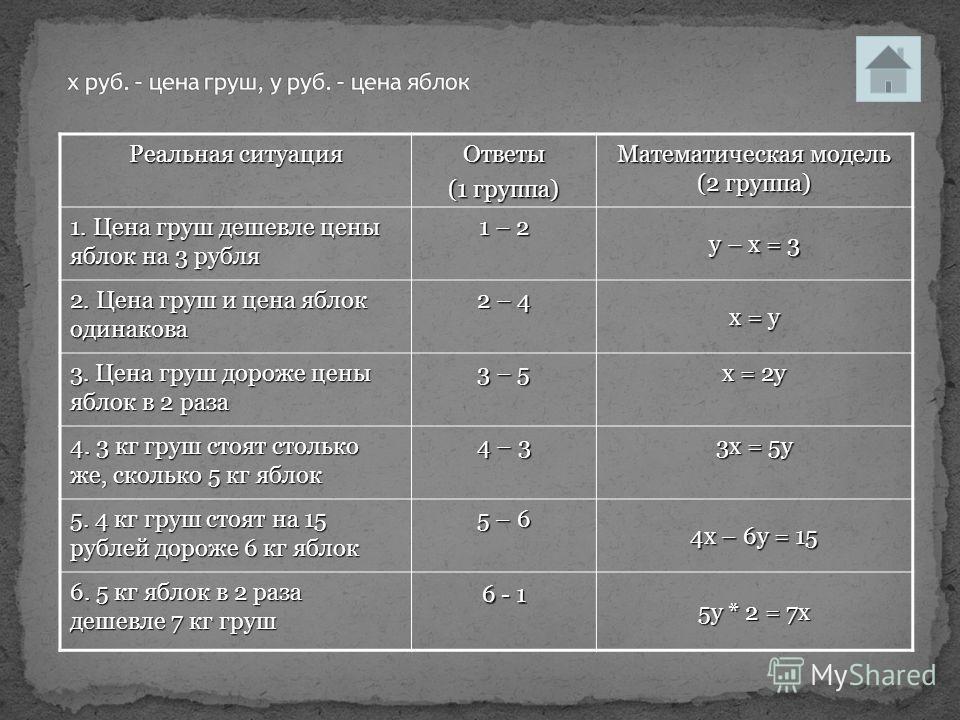 Реальная ситуация Ответы (1 группа) Математическая модель (2 группа) 1. Цена груш дешевле цены яблок на 3 рубля 1 – 2 у – х = 3 2. Цена груш и цена яблок одинакова 2 – 4 х = у 3. Цена груш дороже цены яблок в 2 раза 3 – 5 х = 2у 4. 3 кг груш стоят ст
