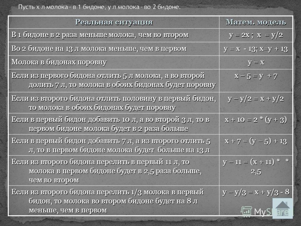 Реальная ситуация Матем. модель В 1 бидоне в 2 раза меньше молока, чем во втором у = 2х ; х = у/2 Во 2 бидоне на 13 л молока меньше, чем в первом у = х - 13; х=у + 13 Молока в бидонах поровну у = х Если из первого бидона отлить 5 л молока, а во второ