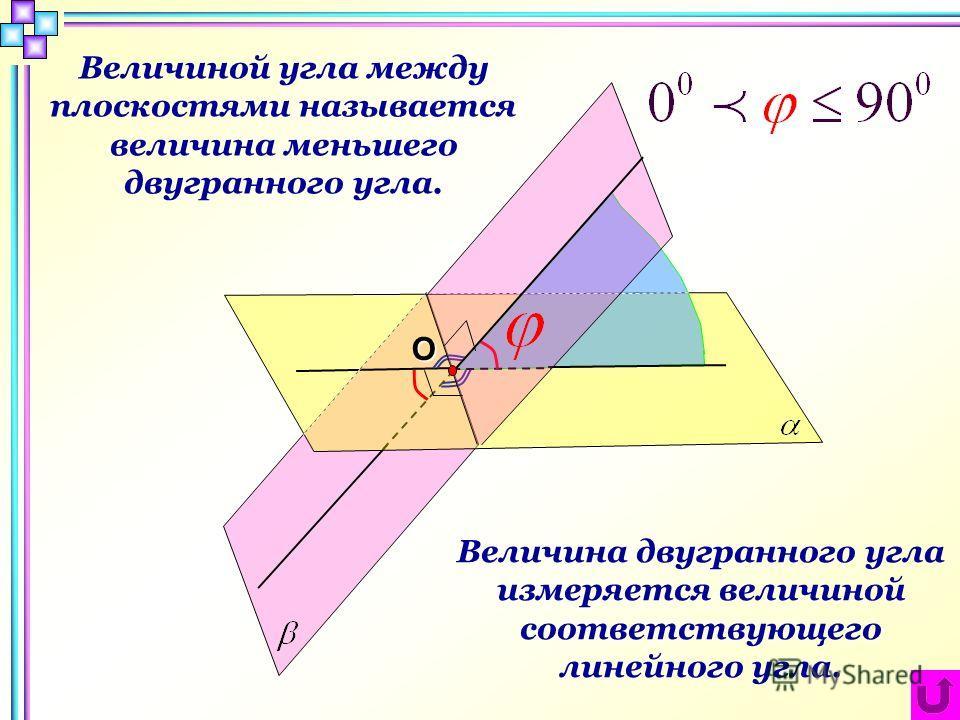 Величина двугранного угла измеряется величиной соответствующего линейного угла.О Величиной угла между плоскостями называется величина меньшего двугранного угла.