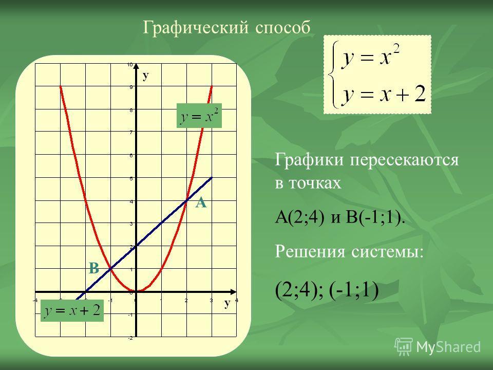 Графический способ А В у у Графики пересекаются в точках А(2;4) и В(-1;1). Решения системы: (2;4); (-1;1)