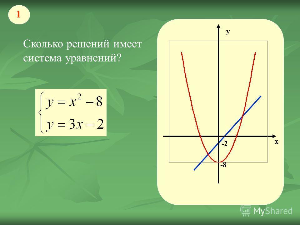 х у -2 Сколько решений имеет система уравнений? 1