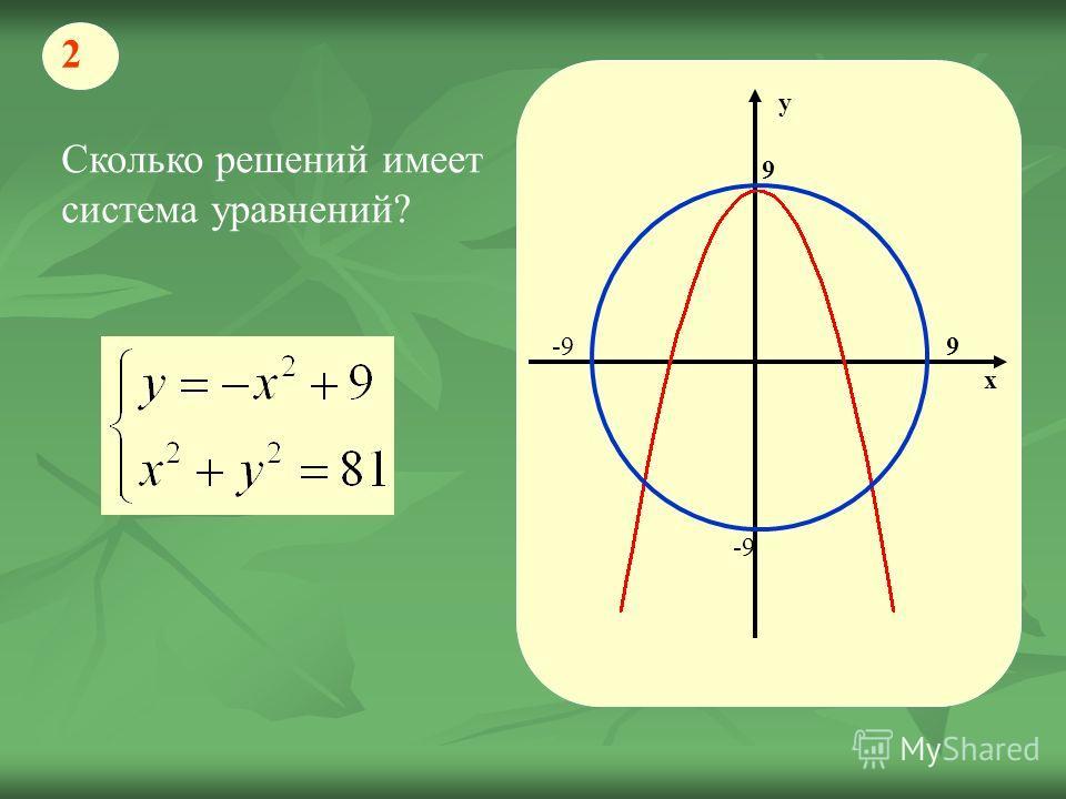 Сколько решений имеет система уравнений? 2 х у 9 9 -9