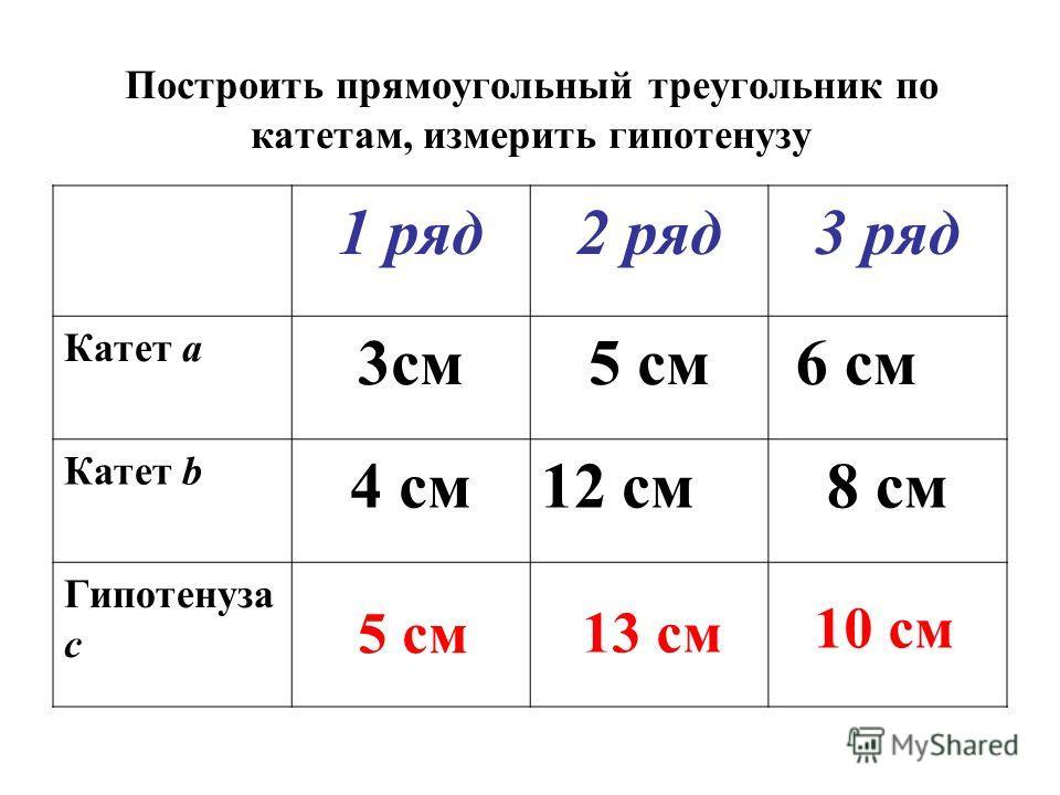 Построить прямоугольный треугольник по катетам, измерить гипотенузу 1 ряд2 ряд3 ряд Катет a 3см5 см 6 см Катет b 4 см12 см8 см Гипотенуза с 10 см 13 см 5 см