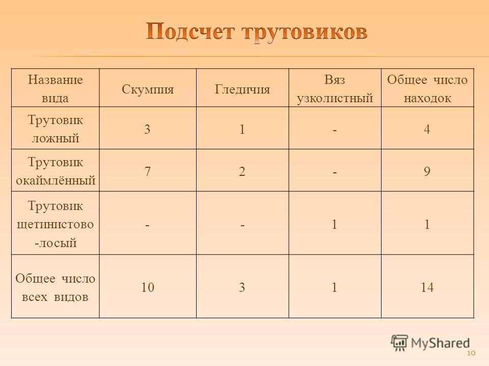 Название вида СкумпияГледичия Вяз узколистный Общее число находок Трутовик ложный 31-4 Трутовик окаймлённый 72-9 Трутовик щетинистово -лосый --11 Общее число всех видов 103114 10