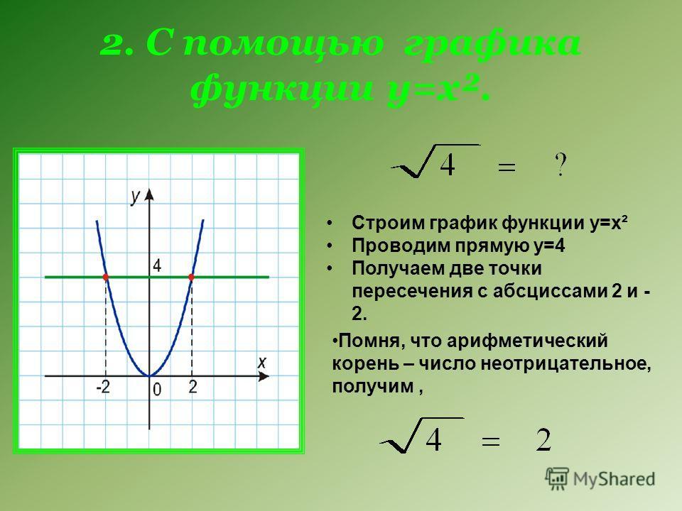 2. С помощью графика функции у=х². Строим график функции у=х² Проводим прямую у=4 Получаем две точки пересечения с абсциссами 2 и - 2. Помня, что арифметический корень – число неотрицательное, получим,