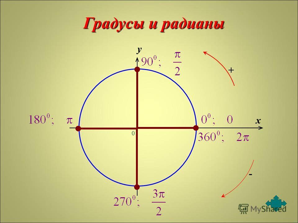 0 x y + Градусы и радианы -