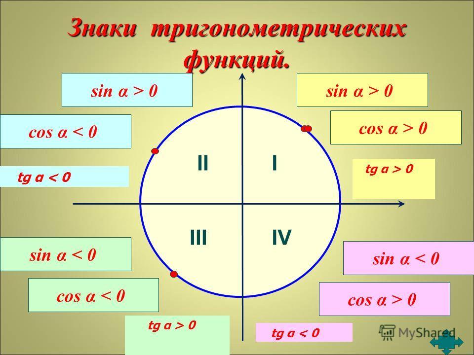 Знаки тригонометрических функций. III IIIIV sin α > 0 cos α > 0 sin α > 0 cos α < 0 sin α < 0 cos α < 0 sin α < 0 cos α > 0 tg α < 0 tg α > 0 tg α < 0