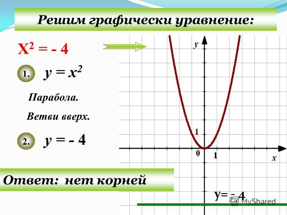 Решим графически уравнение: у = х 2 у = 4 Парабола. 1. 2. Ответ: 2 и -2 Ветви вверх. ху 10 04 Х 2 = 4
