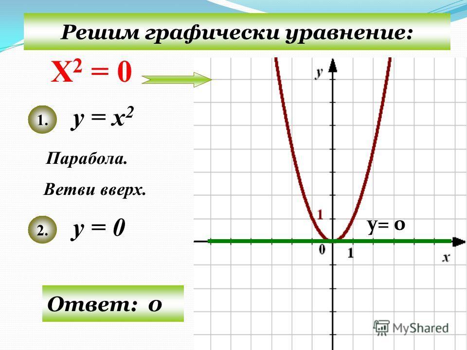 Решим графически уравнение: у = х 2 у = - 4 Парабола. Ветви вверх. 1. 2. Ответ: нет корней y= - 4 Х 2 = - 4
