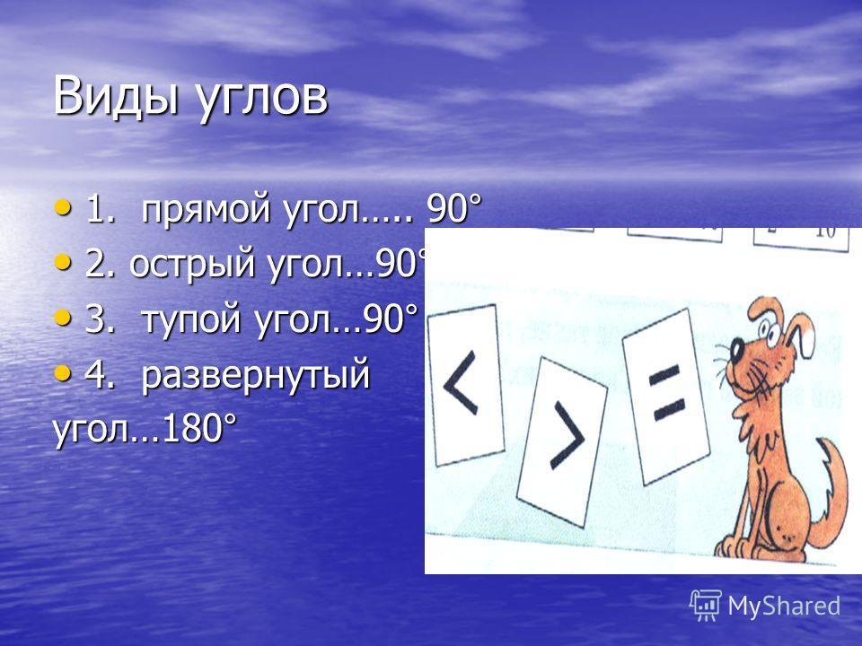 1. прямой угол….. 90° 1. прямой угол….. 90° 2. острый угол…90° 2. острый угол…90° 3. тупой угол…90° 3. тупой угол…90° 4. развернутый 4. развернутый угол…180°
