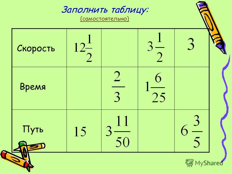 Заполнить таблицу: (самостоятельно) Скорость Время Путь